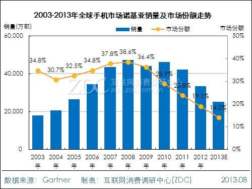 03-13年全球手机市场诺基亚销量及市场份额走势(图片来自zdc)