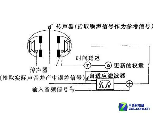 上图是使用自适应主动降噪耳机系统的原理图.