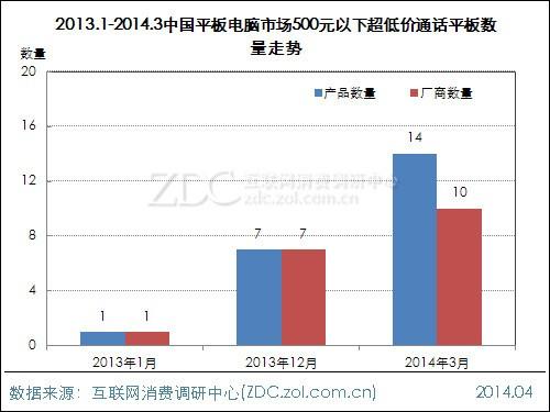 超低价通话平板兴起 浅析台电G17s价格优势