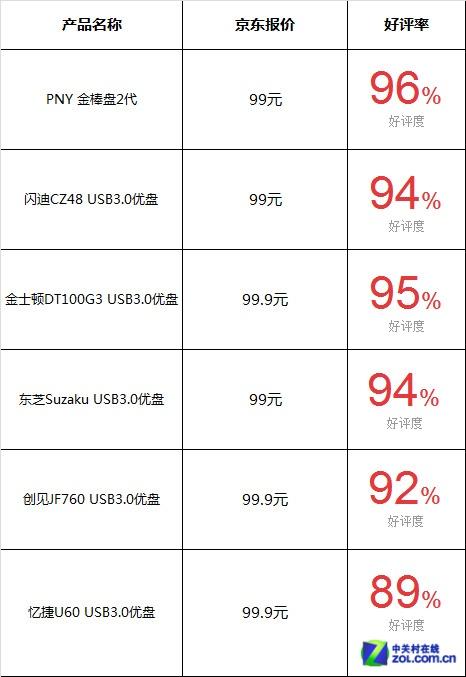 不足百元 京� �徜N32GB USB3.0���P�Ρ�