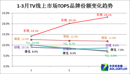 乐视TV超级电视跃居电视线上总销量第一