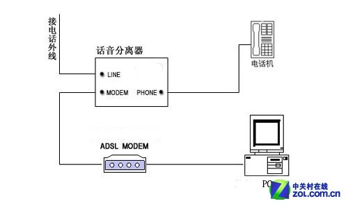 adsl(非对称数字用户线路/环路)网络接入