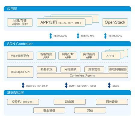 SDN技术大会  锐捷网络RG-IONP绽放应用精彩
