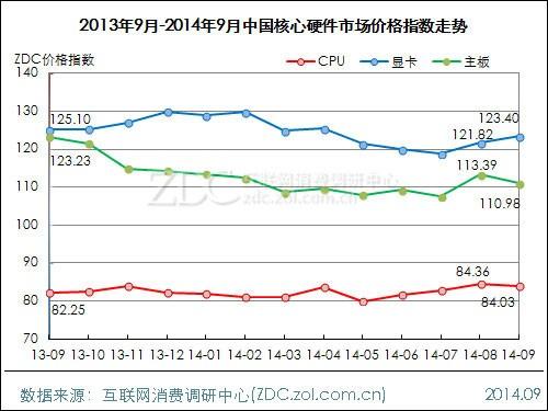 2014年9月中国DIY行业价格指数走势