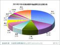 2014年10月中国冰箱市场分析报告