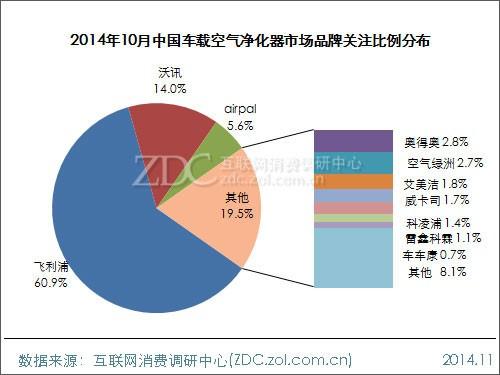 2014年10月车载空气净化器市场分析报告