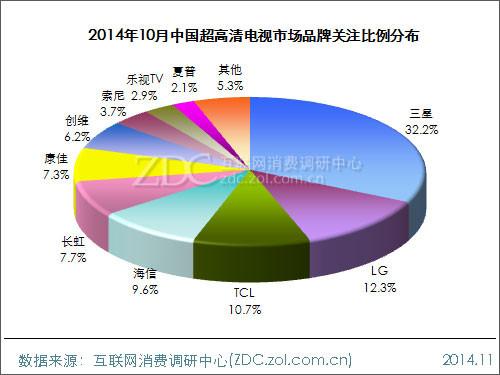 2014年10月中国4K电视市场分析报告