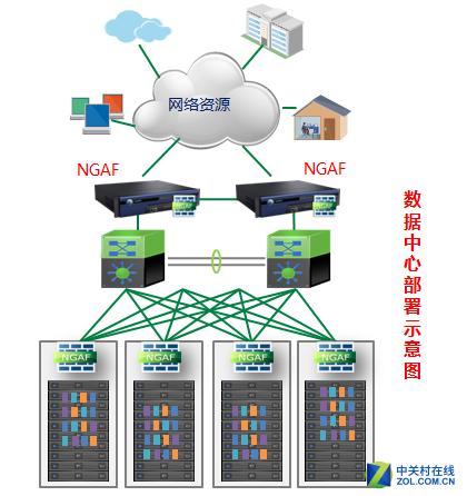 深信服数据中心安全可视化解决方案 (1/3)