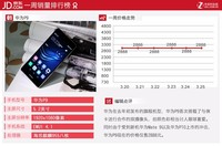 苹果痛失榜首 京东本周最热销手机排行