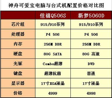 新闻中心 厂商动态 > soho一族的首选!神舟可爱宝电脑