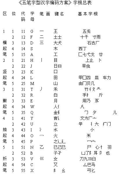 无痛学习 王码五笔字型输入法完全教程