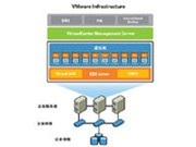 VMware Infrastructure Standard for 2 processors 标准版