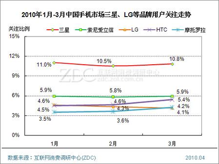 2010年第一季度中国手机市场研究报告(简版)