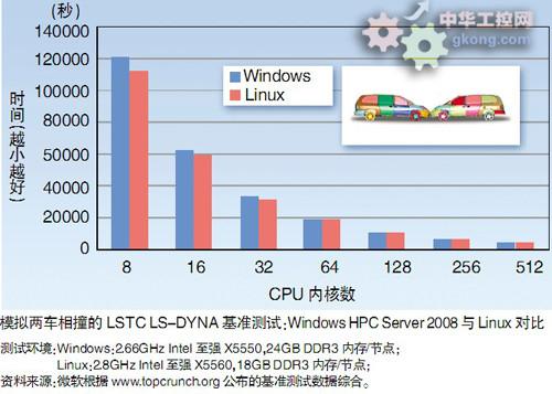 微软HPC:带动Windows转向并行计算