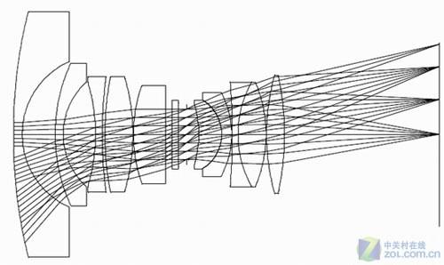 投影仪镜头原理结构图