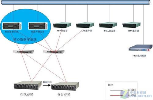 内置Intel至强 联想服务器助力吉林农保