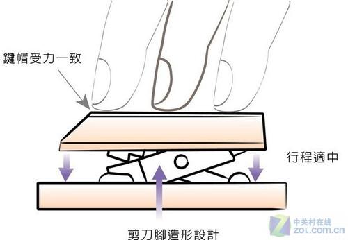 剪刀脚结构的示意图