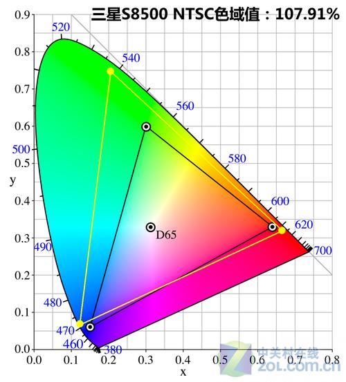 """""""超标注量""""色域 12博手机版屏幕确实最强大"""