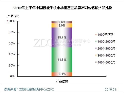 (图)2010年上半年中国智能手机市场诺基亚品牌不同价格段产品比例