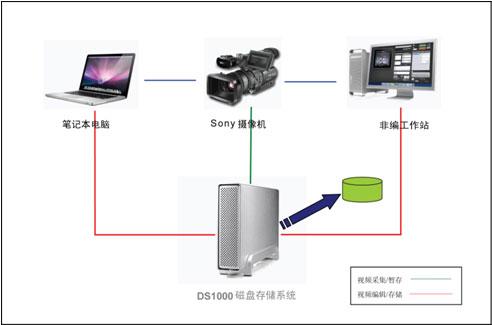 元谷DS1000便携式视频存储解决方案