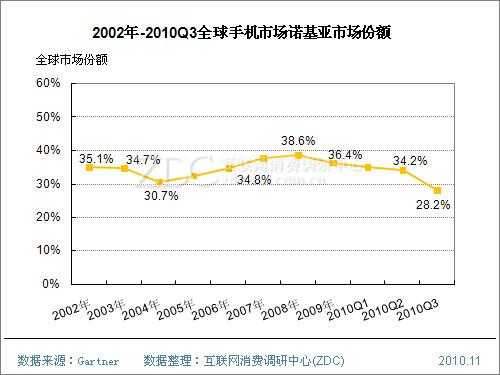 2010q3:诺基亚全球手机市场份额跌破30%