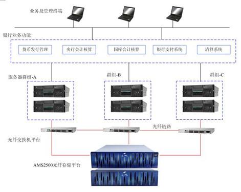 联想存储构建中国人民银行核心业务平台