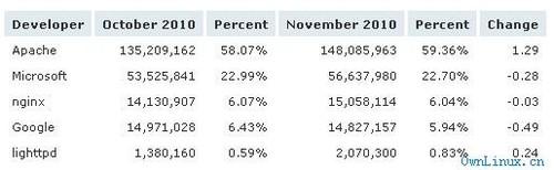 全球Web服务器市场份额 Apache居榜首