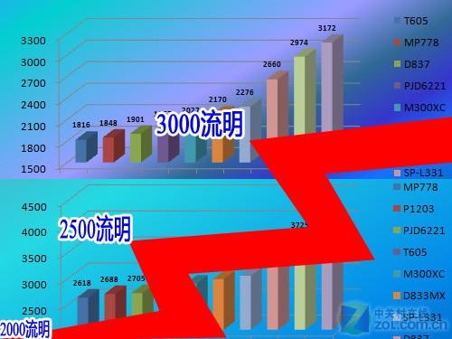 亮度不是关键 2010年商教投影横评综述