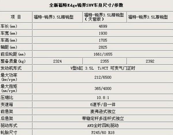曝光:福特进口suv配置表_汽车-蜂鸟网