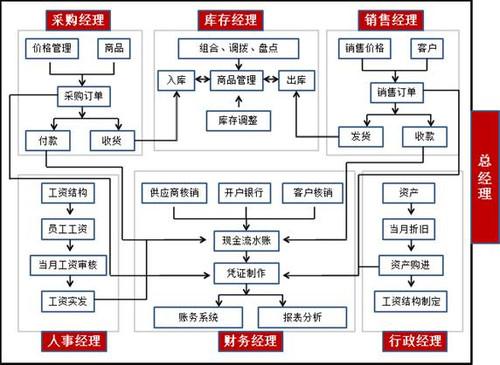 发展流程ppt素材