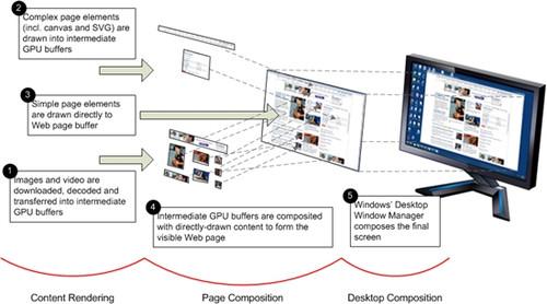 微软:IE9实现Web页面所有内容硬件加速