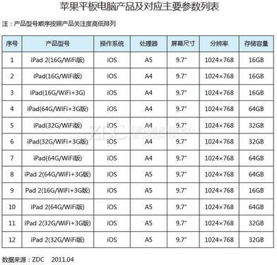 2011年中国平板电脑市场研究报告