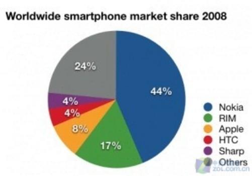 2008年智能手机市场份额,诺基亚仍然占据绝对优势