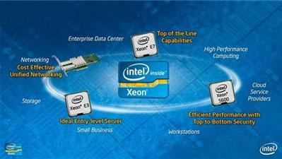 英特尔E系列服务器处理器本月再发新品
