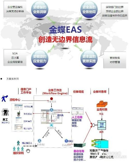 IBM System x3650 高性能低成本支撑EAS