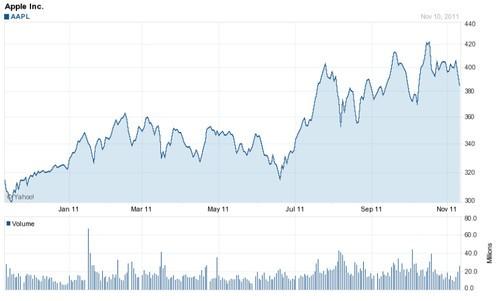 谁笑到了2011的最后 移动巨头财报汇总
