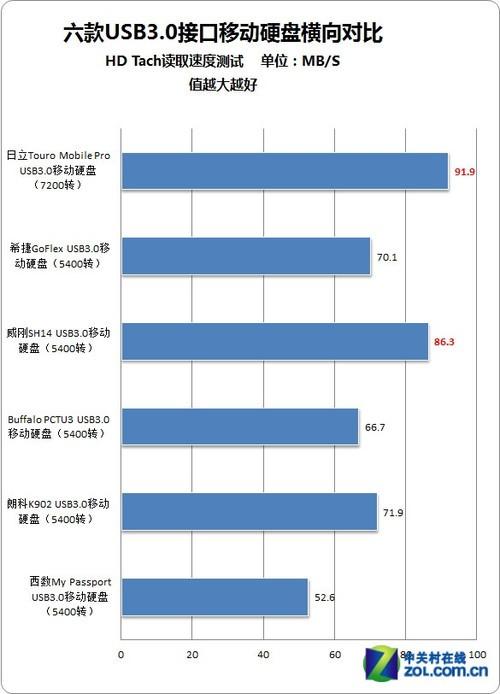 USB3.0移动硬盘横评