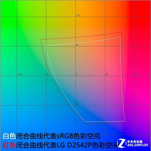 业内首款25吋!LG偏光3D液晶独家评测