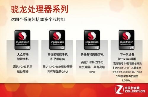28纳米旗舰 高通骁龙Snapdragon S4解析