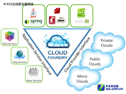 开发人员致富捷径 探究九大云开发平台