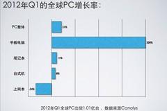 PC混战一触即发 6月超极本围攻新苹果