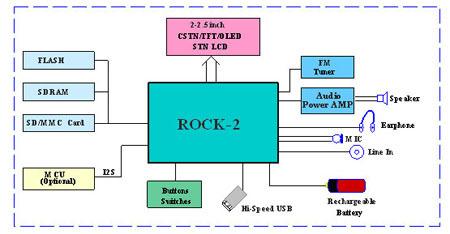 图为:RK26xx的结构框图