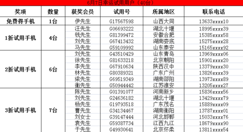 首轮获奖名单公布 Gnote试用活动进行中