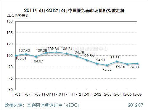 2012年6月中国网络设备行业价格指数走势