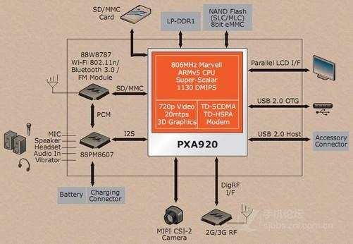 Marvell PXA910和PXA920是两款处理器型号,前者支持UMTS、后者支持TD-SCDMA,管脚全兼容,除此之外没有任何差别。Marvell PXA920采用65nm工艺制造,最高支持LPDDR1 400内存,传输速率400Mbps,处理速率为1130DMIPS。PXA920内置GPU集成32MB DDR3显存,显示核心为GC530,频率锁定为315MHz,三角形生成率10-20M Triangles/s,像素填充率200M Pixels/s。 另外,Marvell PXA920还具备睿频技术