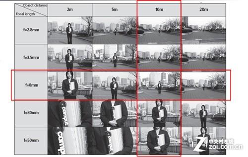 靠公式选镜头 监控摄像机镜头选购偏方 原创