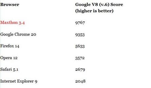 外媒体发布傲游浏览器3.4测评报告