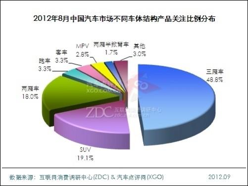 2012年8月中国汽车市场分析报告