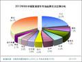 2012年8月中国紧凑型车市场分析报告