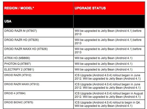 摩托RAZR M/HD/MAXX HD先升级Android4.1